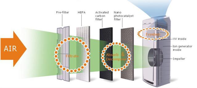 روش های تصفیه هوا توسط فیلتر هوا